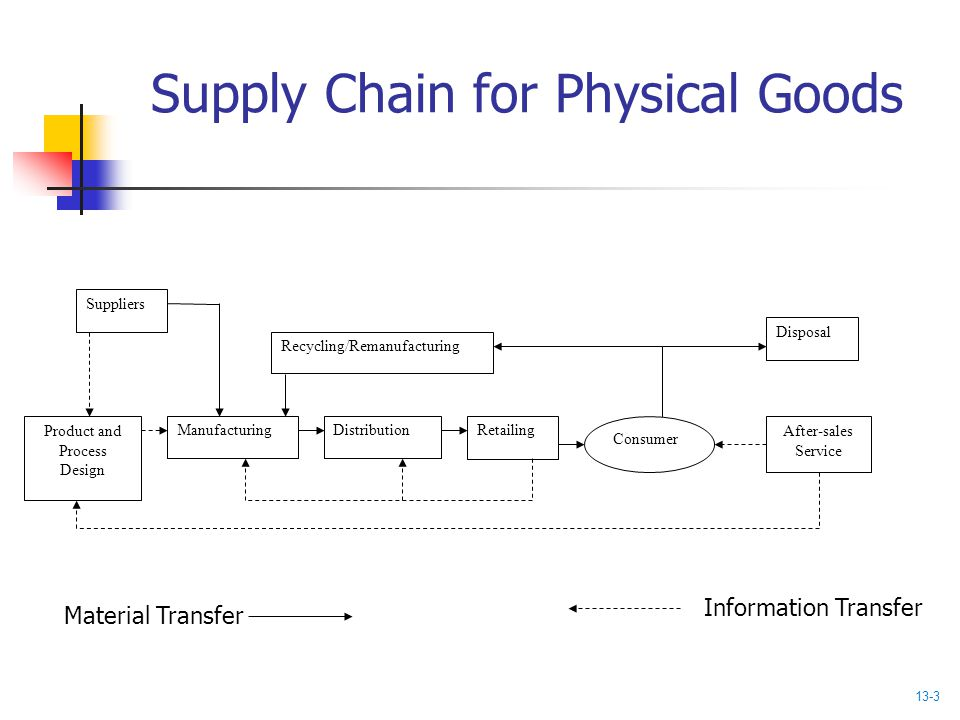 Service Supply Transfer : Chapter service supply relationships ppt video online