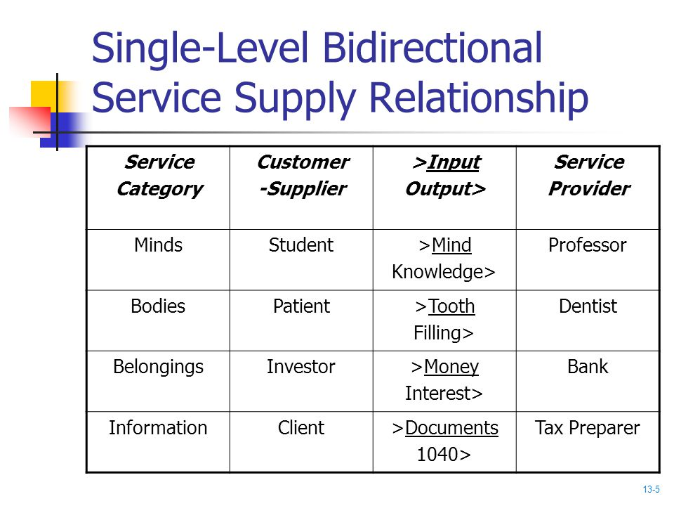Single-Level Bidirectional Service Supply Relationship