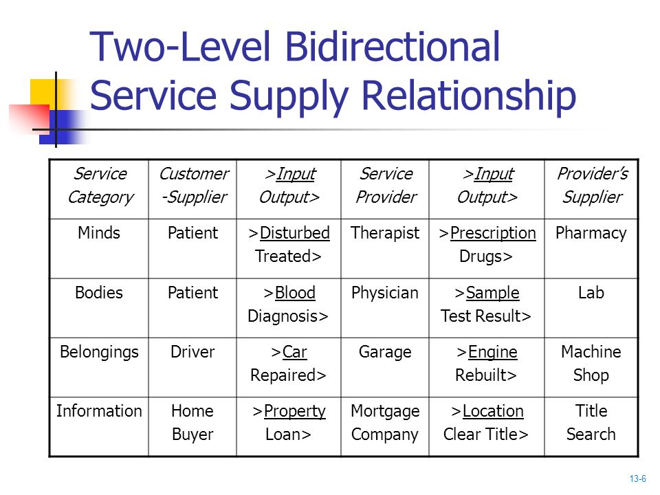 Two-Level Bidirectional Service Supply Relationship