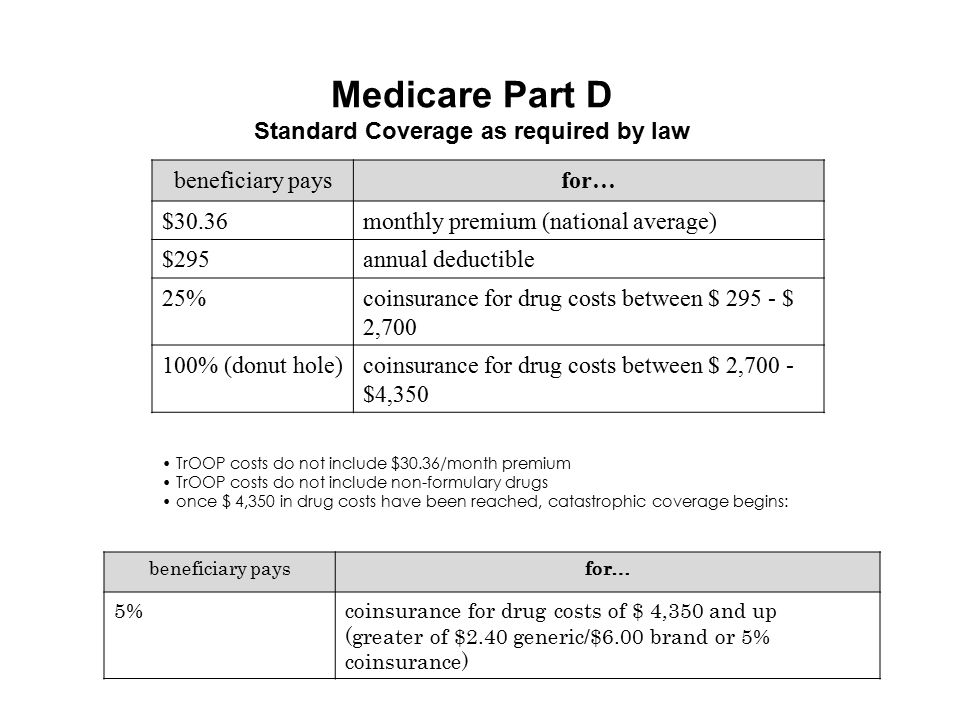 Medicare Part D Standard Coverage as required by law
