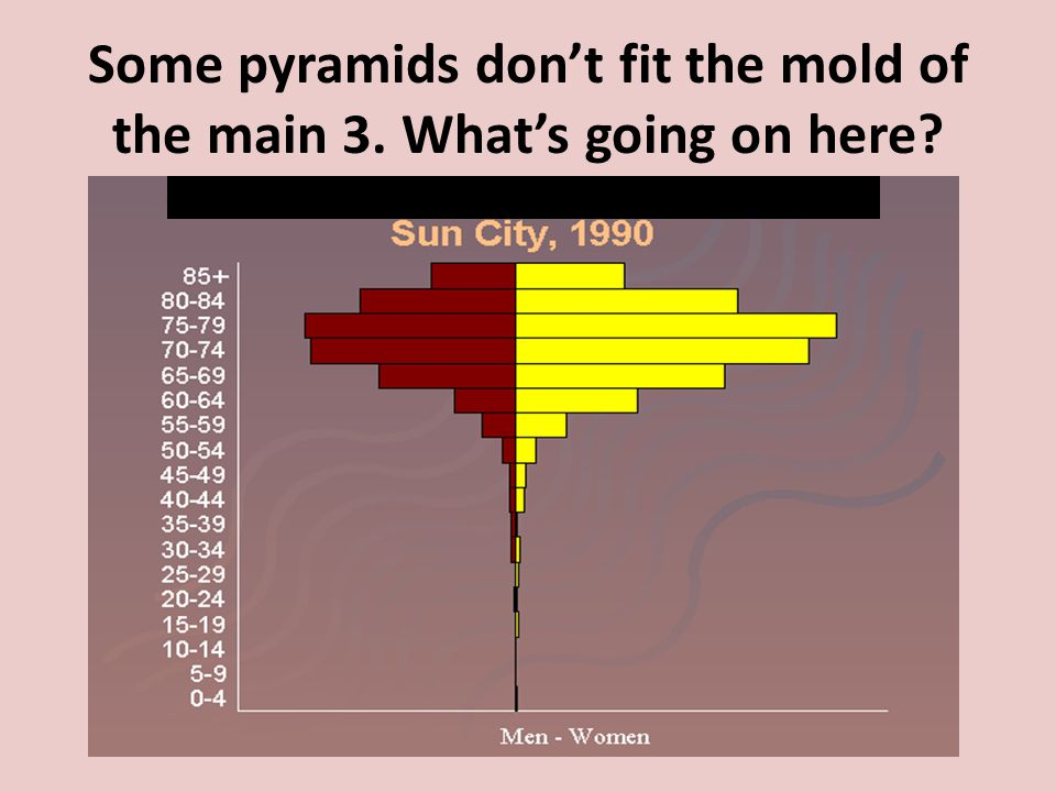 Some pyramids don't fit the mold of the main 3. What's going on here