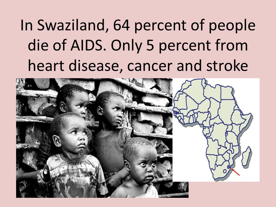 In Swaziland, 64 percent of people die of AIDS