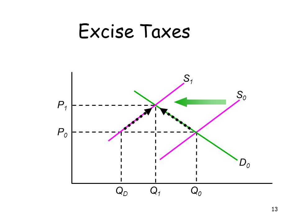 Excise Taxes S1 S0 P1 Q1 P0 Q0 QD D0