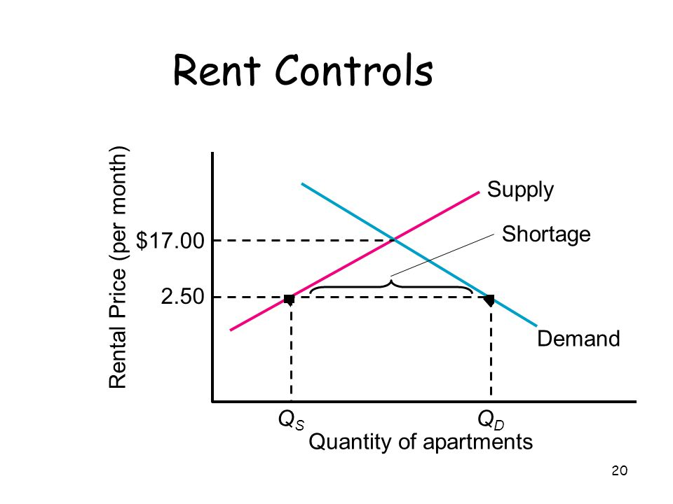 Rent Controls Supply Shortage $17.00 Rental Price (per month) 2.50