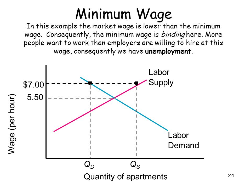 Minimum Wage In this example the market wage is lower than the minimum wage. Consequently, the minimum wage is binding here. More people want to work than employers are willing to hire at this wage, consequently we have unemployment.