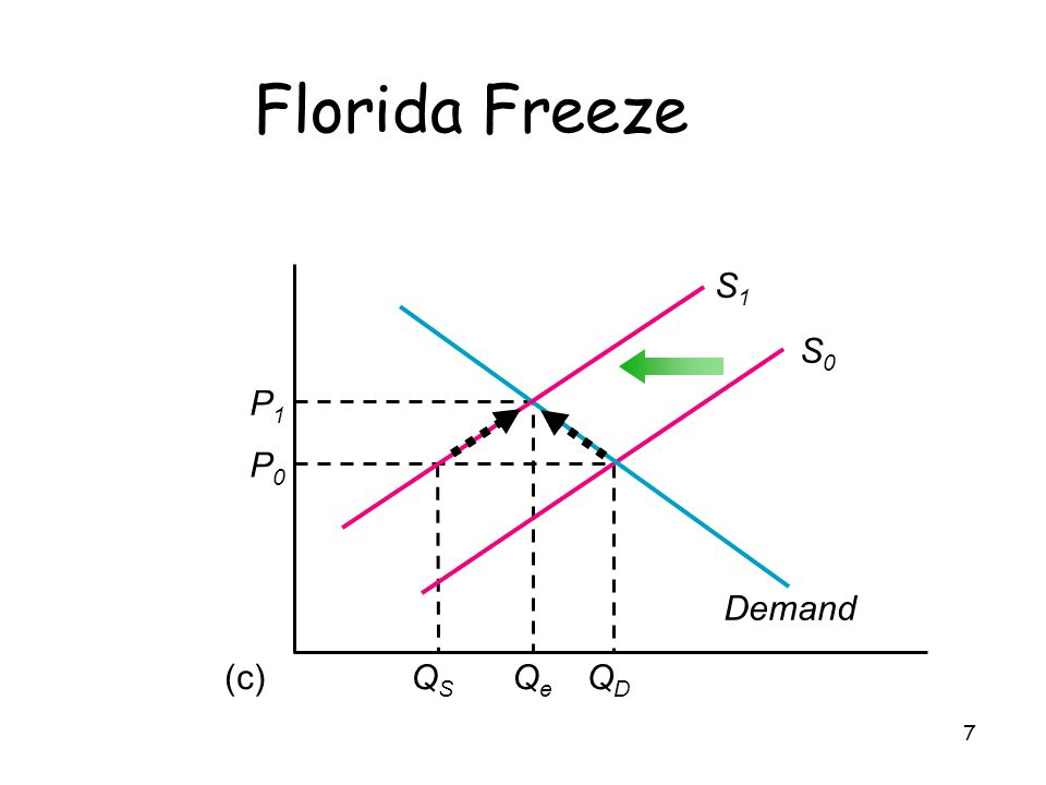 Florida Freeze S1 S0 P1 Qe P0 QD QS Demand (c)
