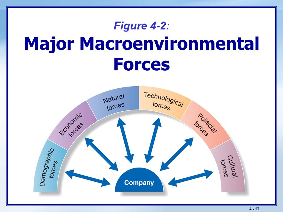The Macroenvironment Key Demographic Trends World population growth