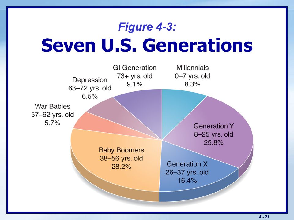 The Macroenvironment Key Demographic Trends
