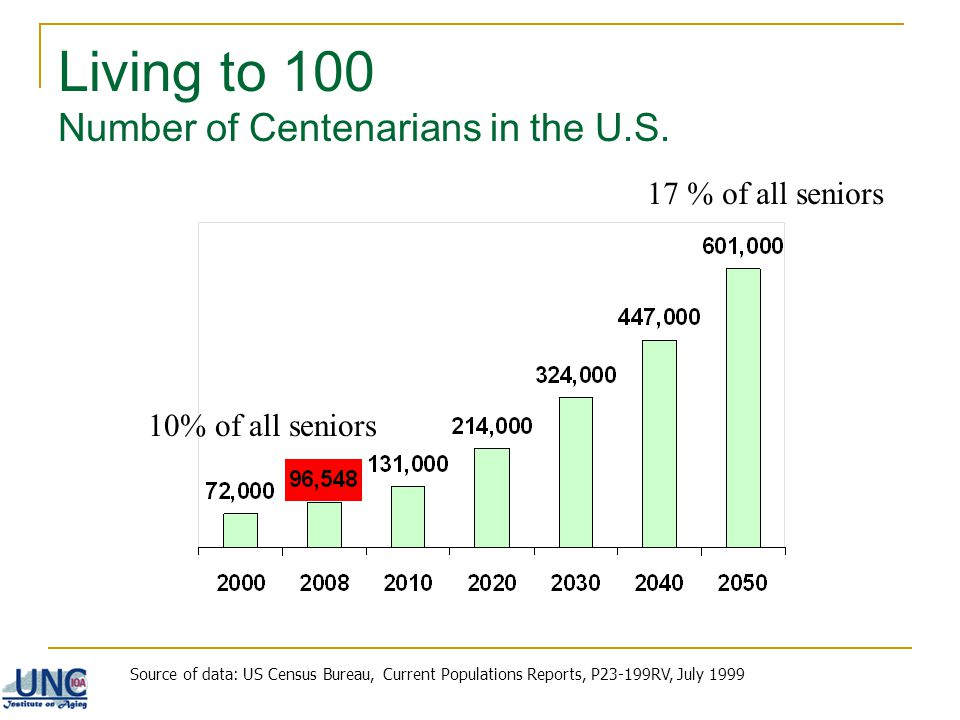 Living to 100 Number of Centenarians in the U.S.