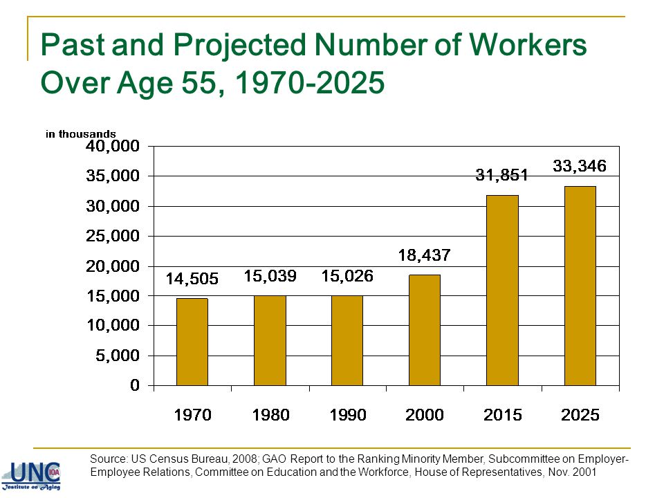 Past and Projected Number of Workers Over Age 55, 1970-2025