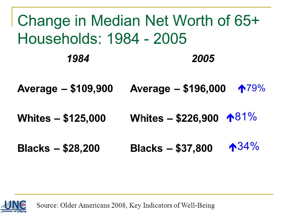 Change in Median Net Worth of 65+ Households: 1984 - 2005