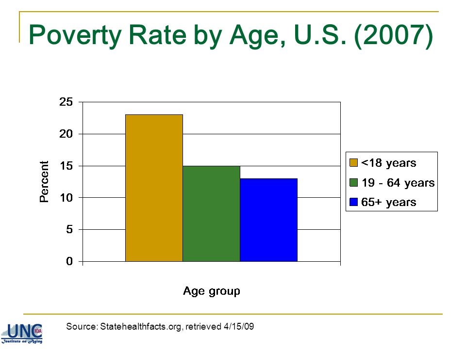 Poverty Rate by Age, U.S. (2007)