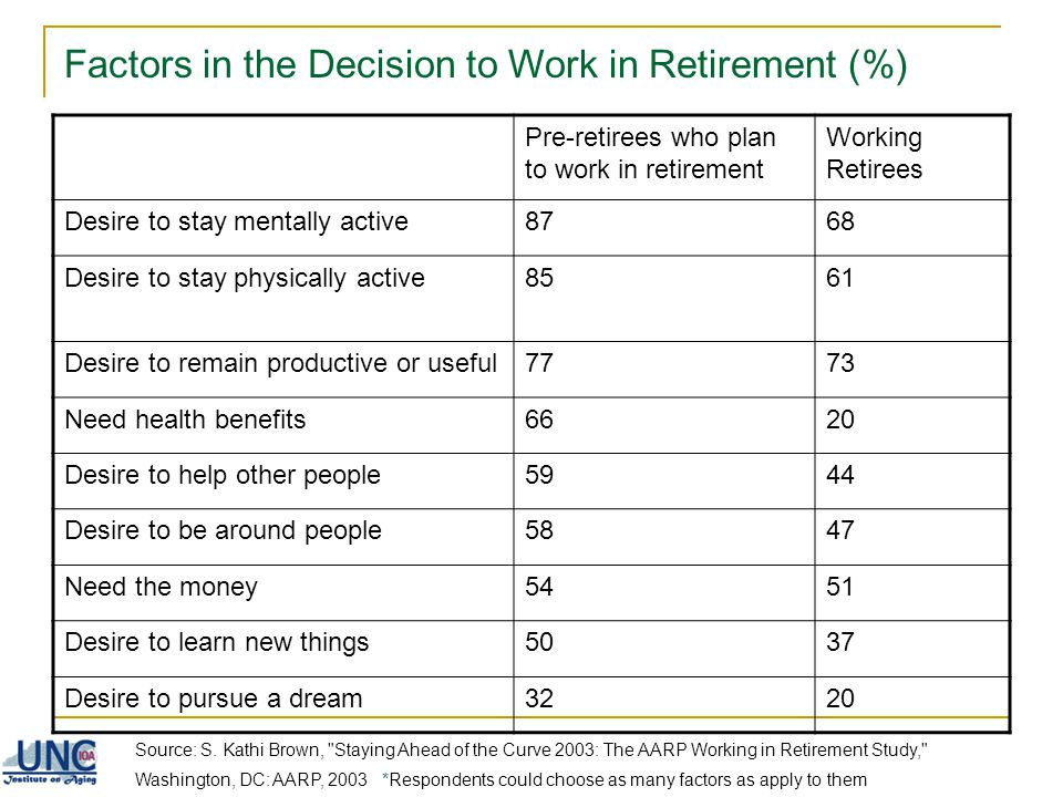 Factors in the Decision to Work in Retirement (%)