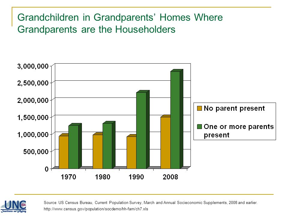 Grandchildren in Grandparents' Homes Where Grandparents are the Householders
