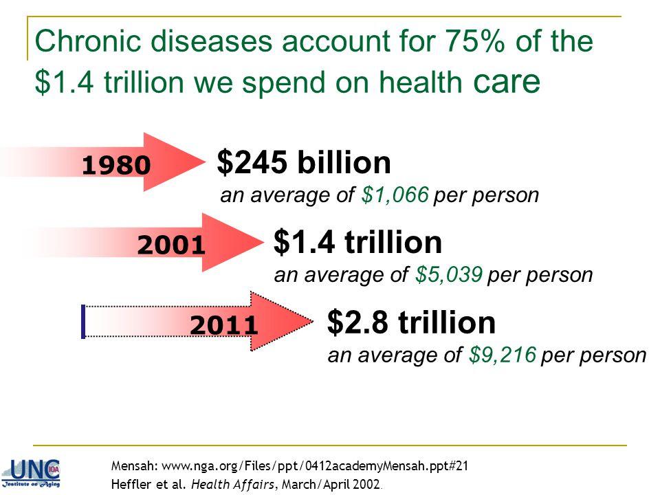 $245 billion an average of $1,066 per person