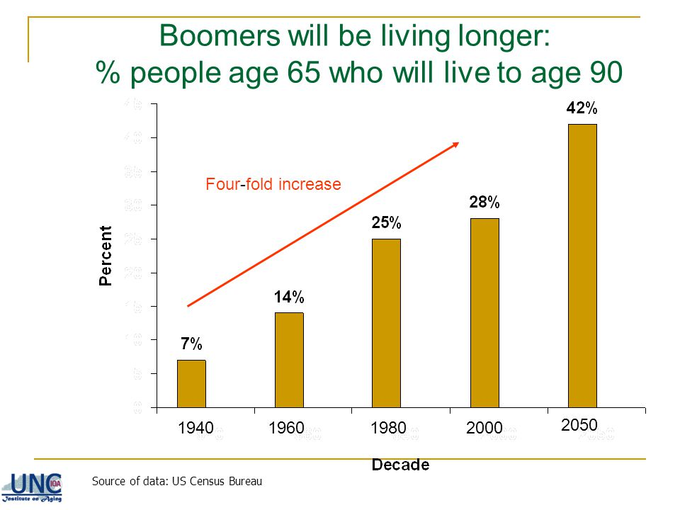 Boomers will be living longer: % people age 65 who will live to age 90