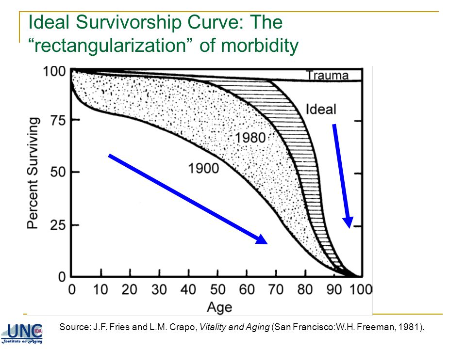 Ideal Survivorship Curve: The rectangularization of morbidity