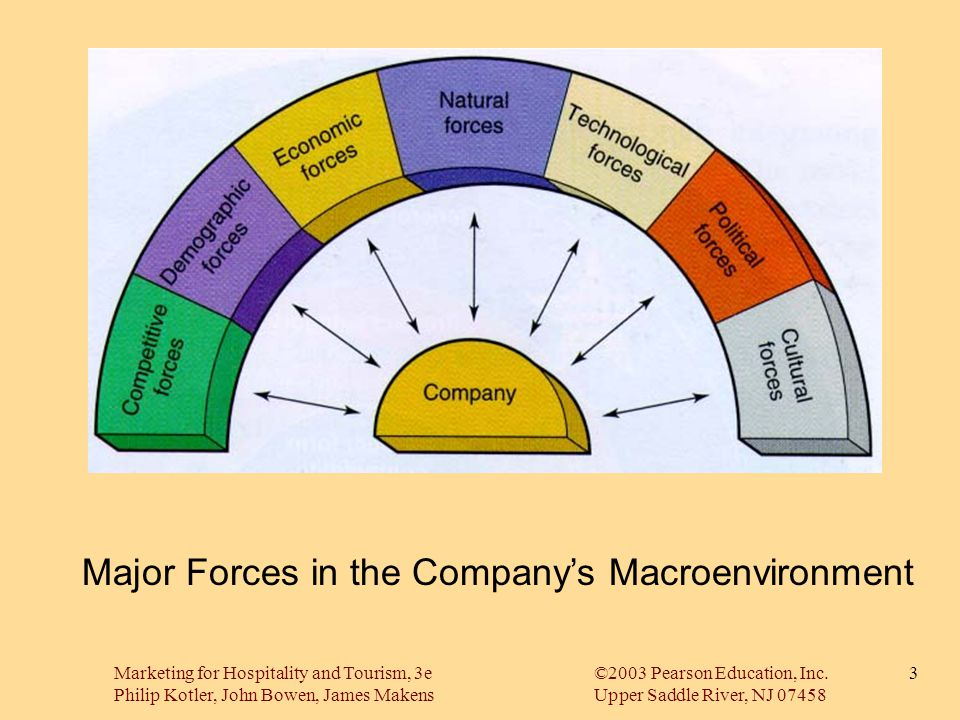 Major Forces in the Company's Macroenvironment