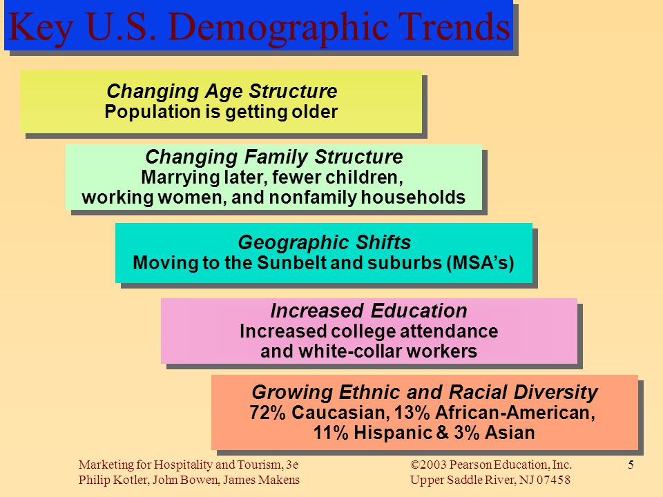 Key U.S. Demographic Trends