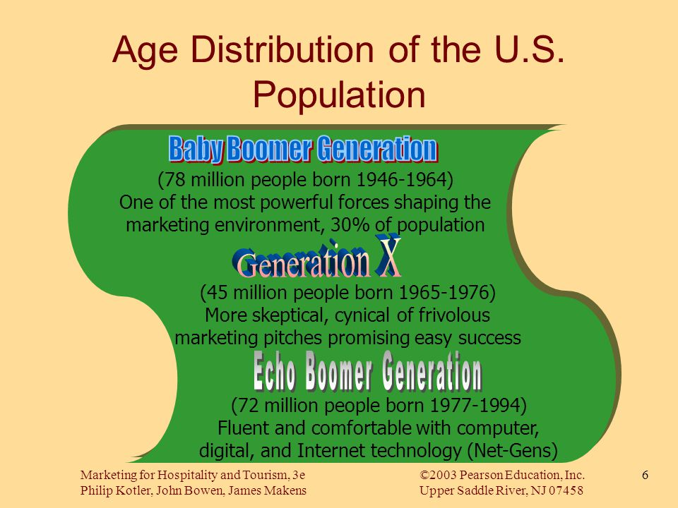 Age Distribution of the U.S. Population