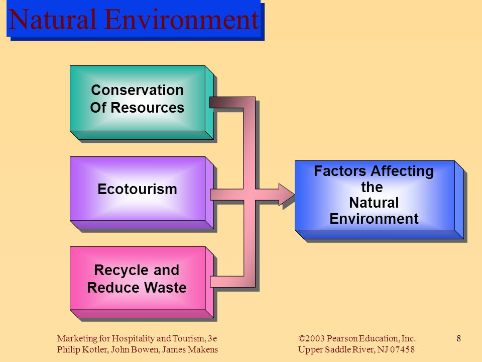 Natural Environment Conservation Of Resources Factors Affecting the