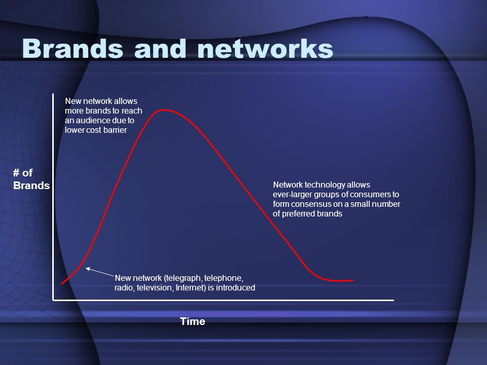Brands and networks # of Brands Time New network allows