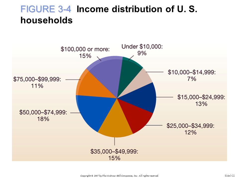FIGURE 3-4 Income distribution of U. S. households
