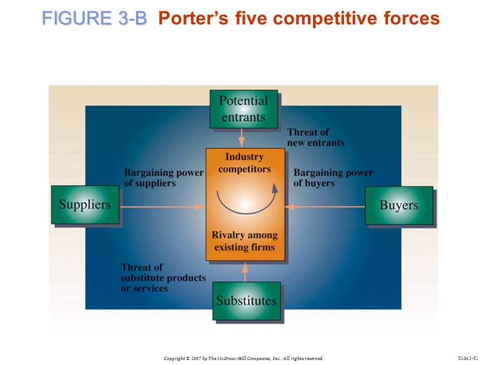 FIGURE 3-B Porter's five competitive forces