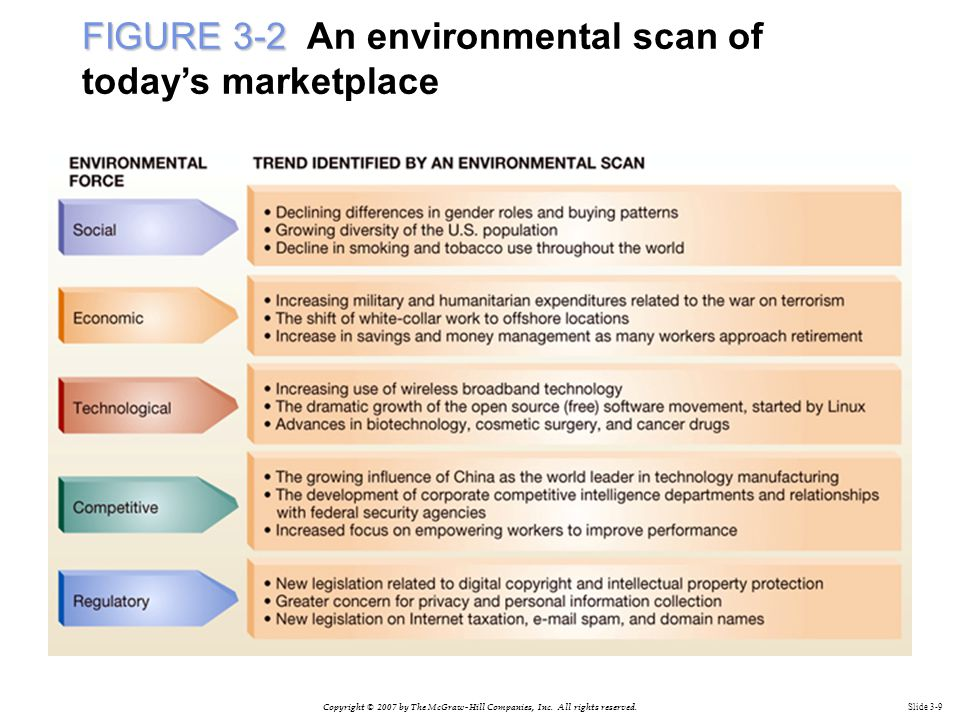 FIGURE 3-2 An environmental scan of today's marketplace