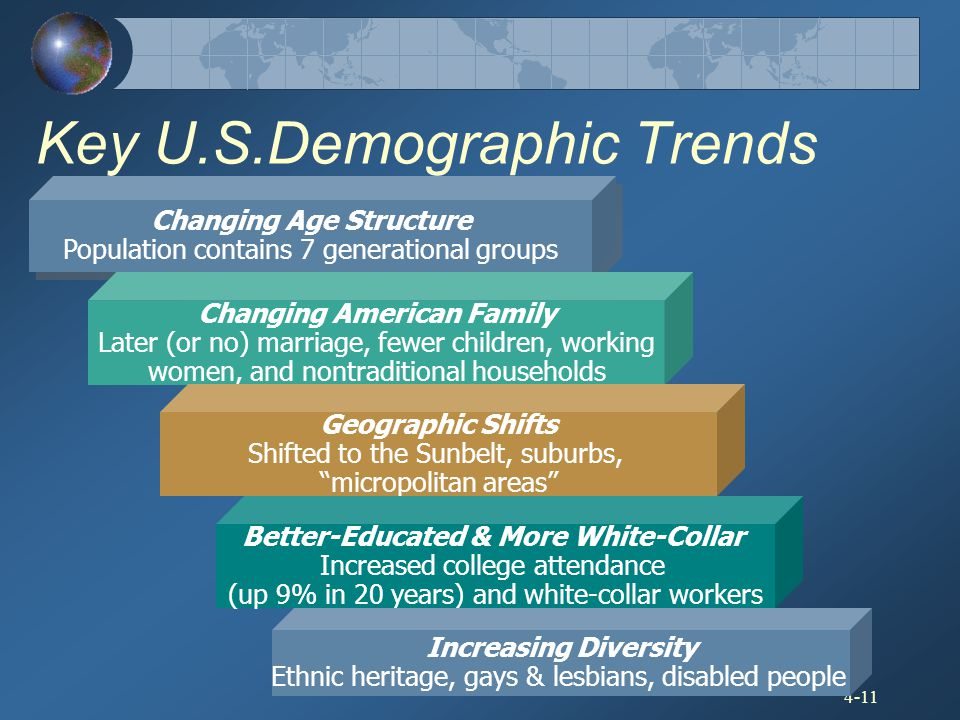 Key U.S.Demographic Trends