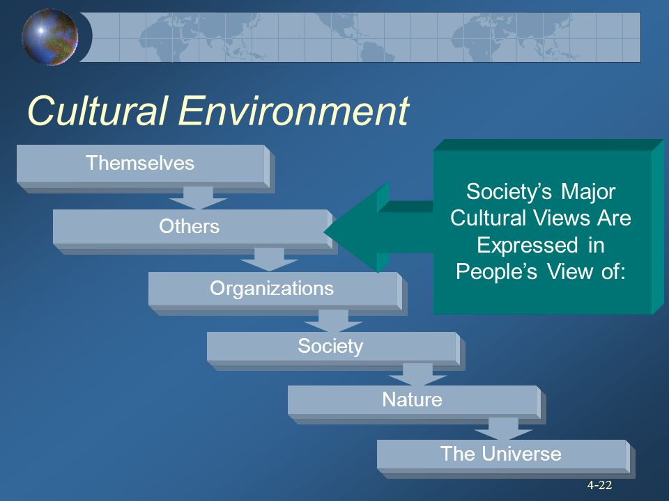 Society's Major Cultural Views Are Expressed in People's View of: