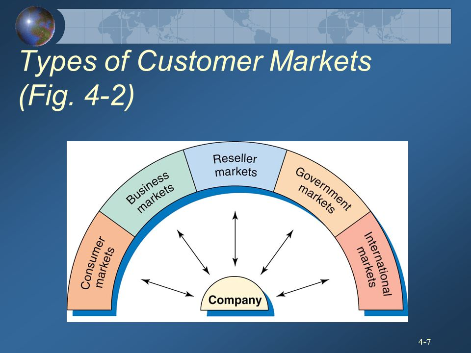 Types of Customer Markets (Fig. 4-2)