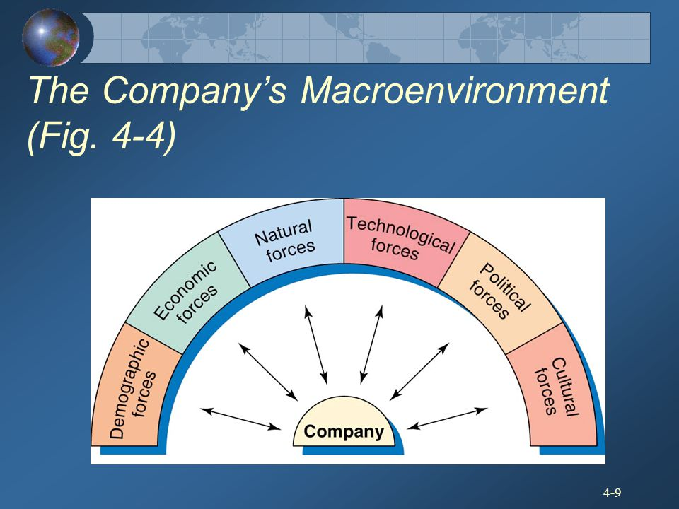 The Company's Macroenvironment (Fig. 4-4)