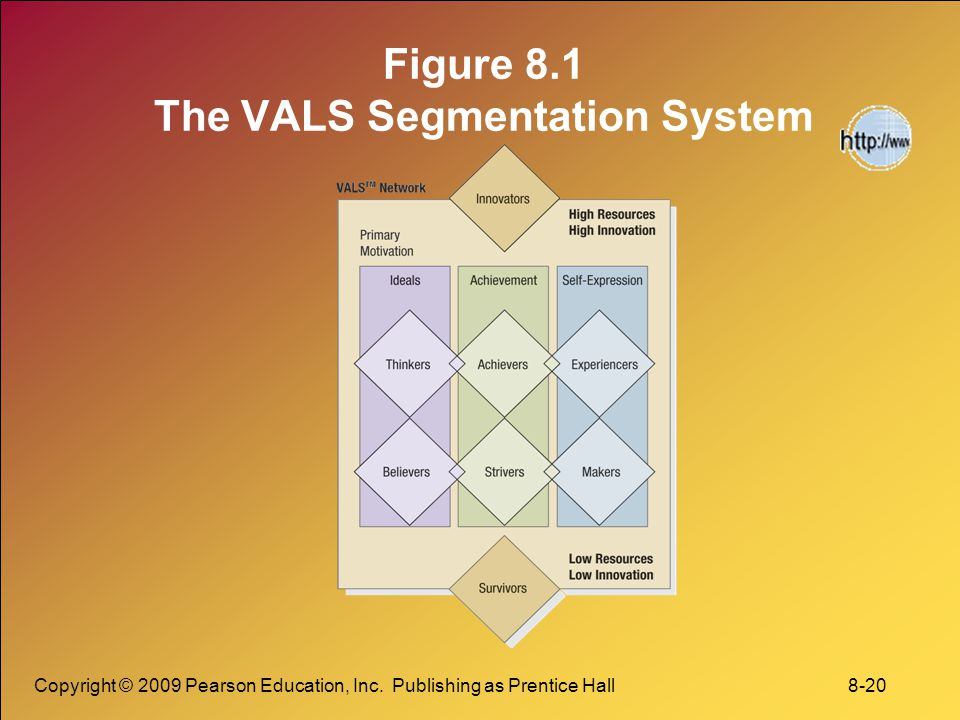 Figure 8.1 The VALS Segmentation System