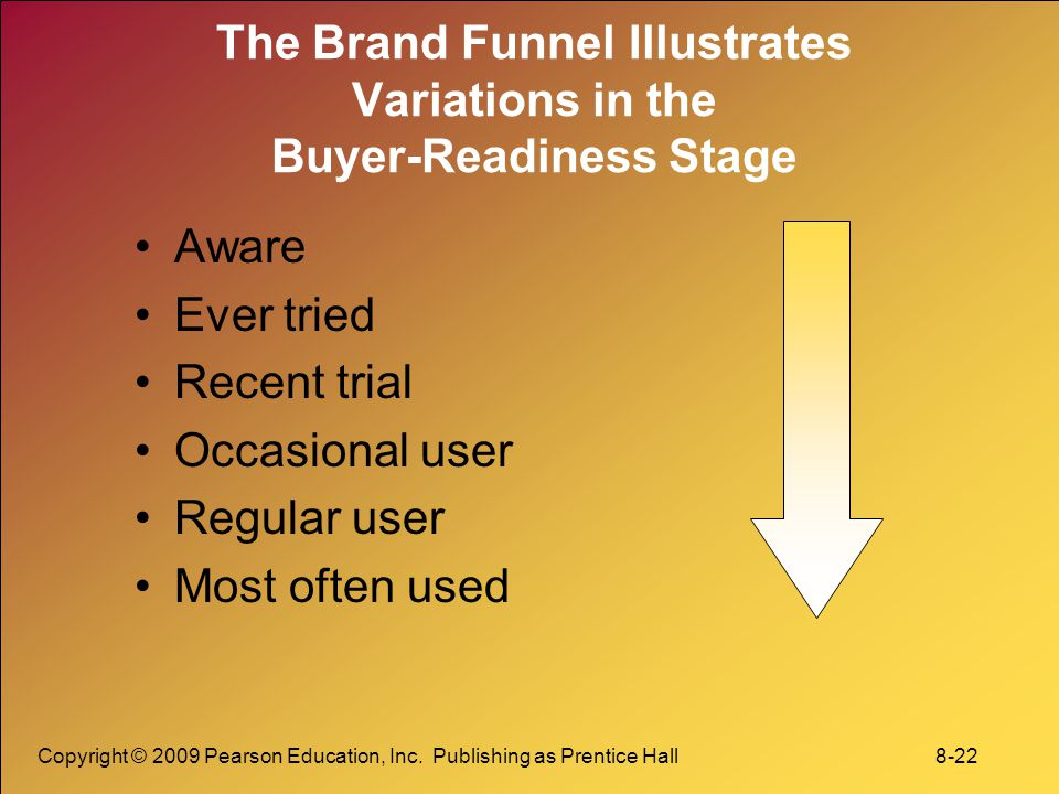 The Brand Funnel Illustrates Variations in the Buyer-Readiness Stage