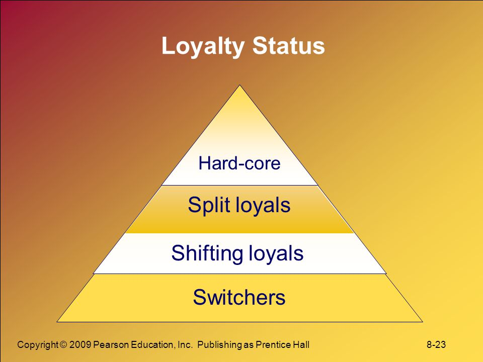 Loyalty Status Split loyals Shifting loyals Switchers Hard-core