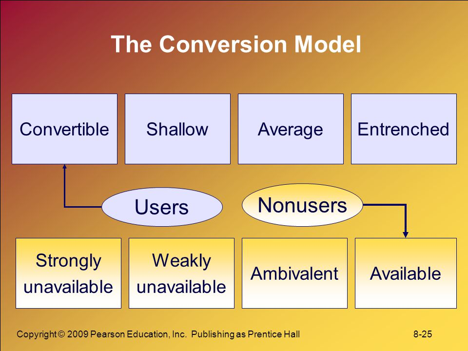 The Conversion Model Nonusers Users Convertible Shallow Average
