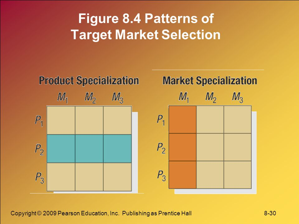 Figure 8.4 Patterns of Target Market Selection