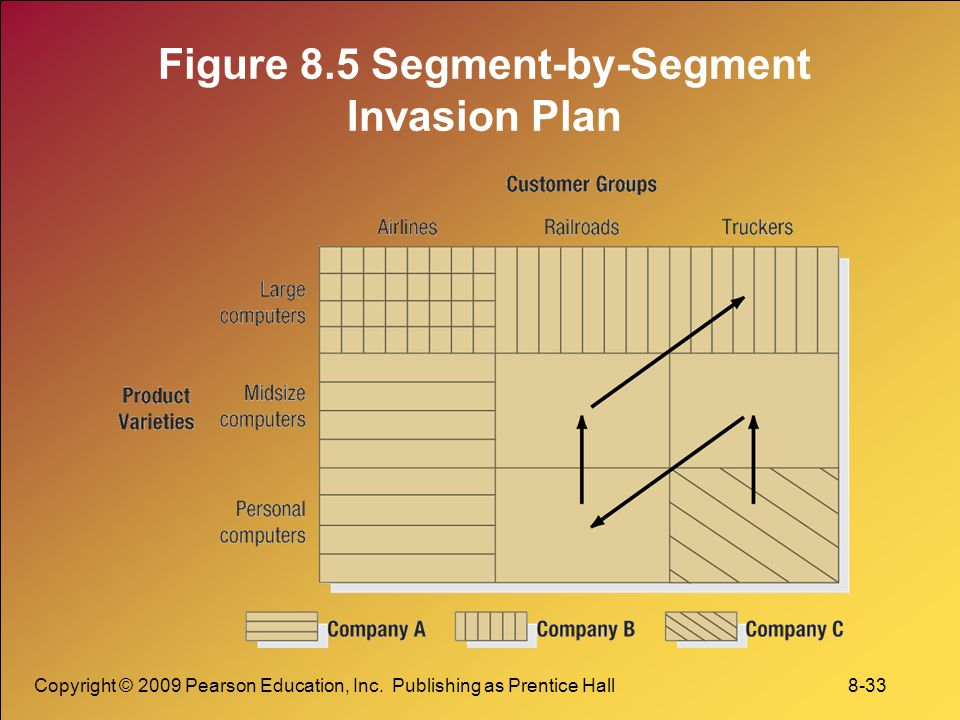 Figure 8.5 Segment-by-Segment Invasion Plan