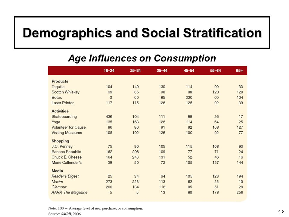 Demographics and Social Stratification Age Influences on Consumption