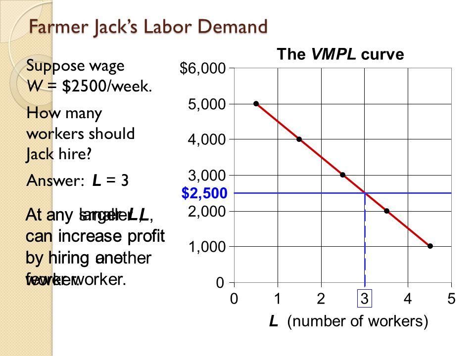 Farmer Jack's Labor Demand