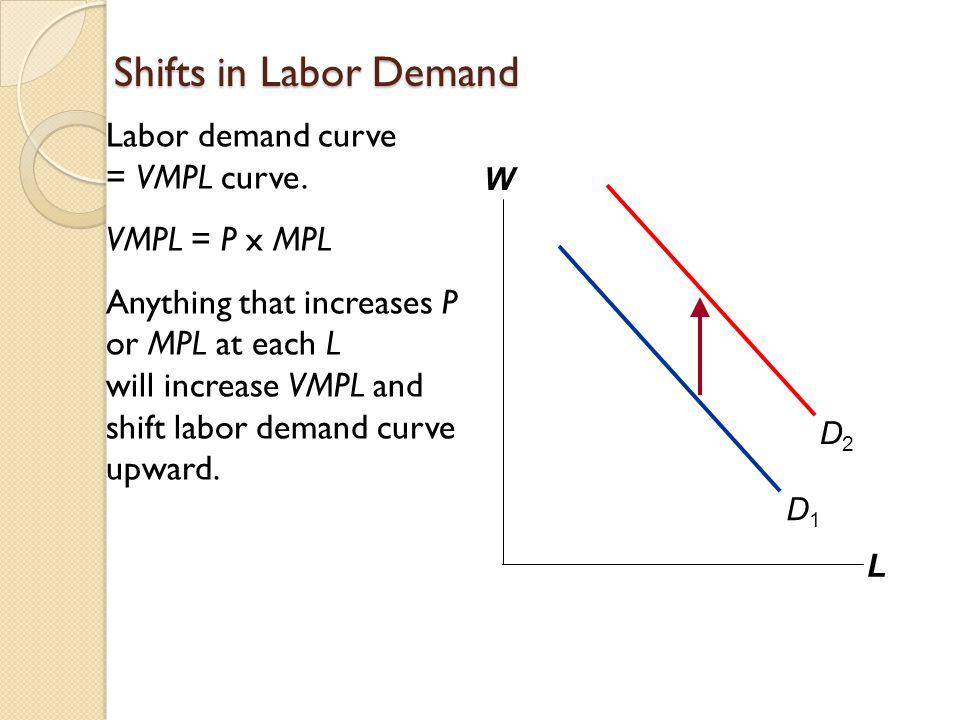 Shifts in Labor Demand Labor demand curve = VMPL curve. VMPL = P x MPL