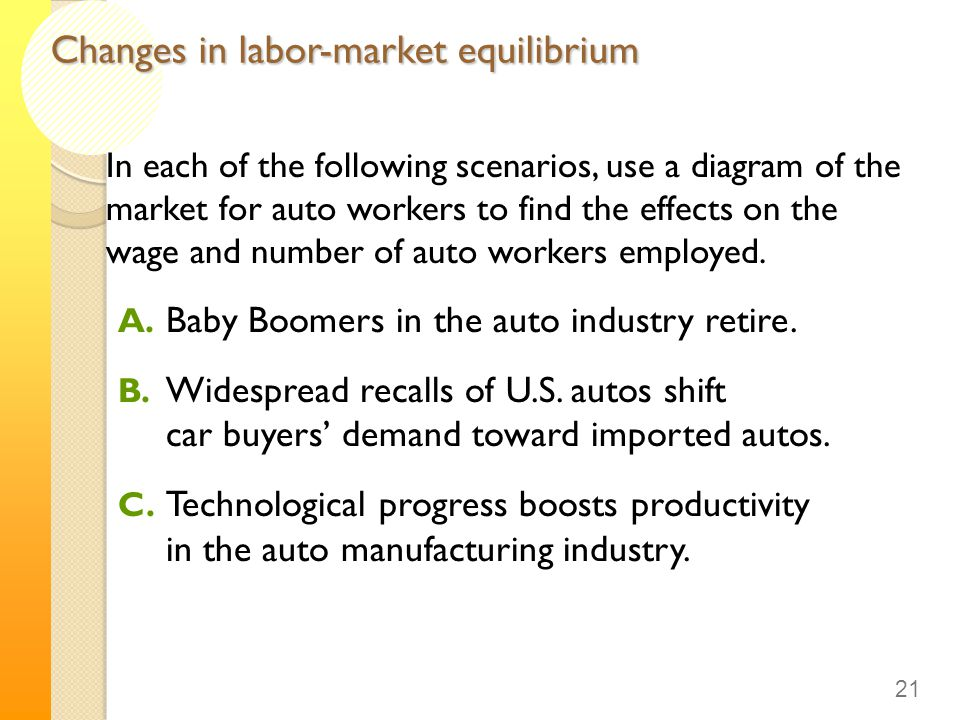 Changes in labor-market equilibrium