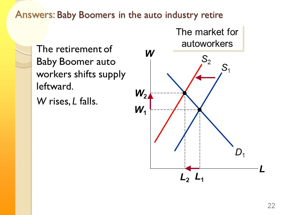 Answers: Baby Boomers in the auto industry retire