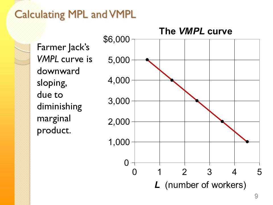 Calculating MPL and VMPL