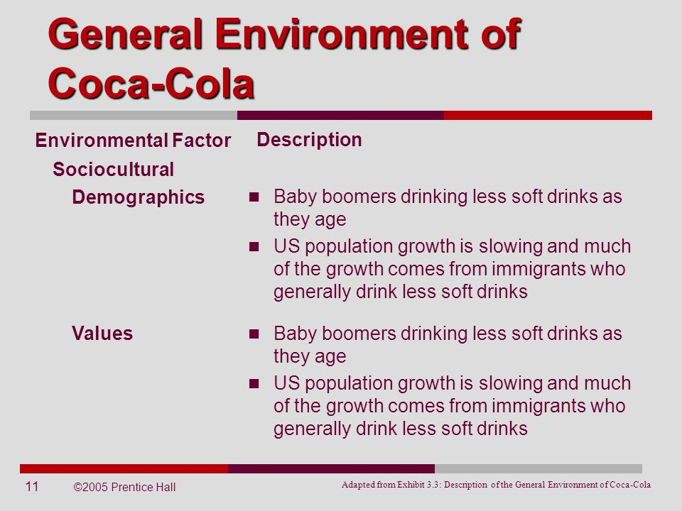 coca cola external environmental factors Coca cola marketing plan: a to z marketing plan of coca-cola influencer  and  threats are external factors concerning external market and the environment.