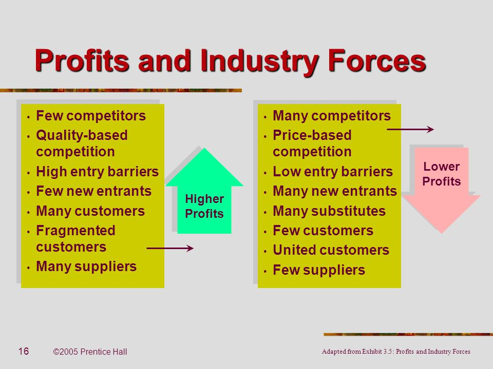 Profits and Industry Forces