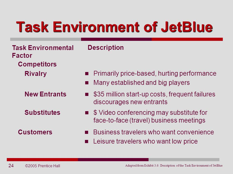 Task Environment of JetBlue
