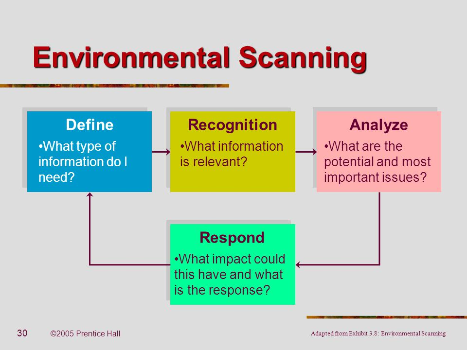 List of synonyms and antonyms of the word environmental scan for Environmental scan template