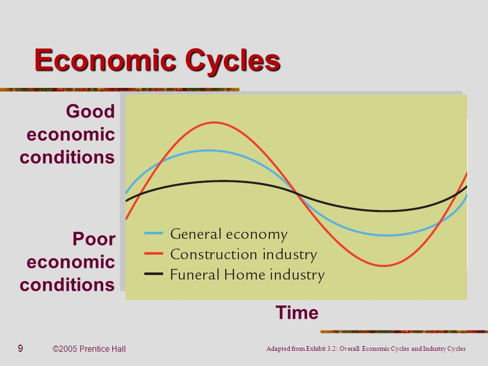 Economic Cycles Good economic conditions Poor economic conditions Time